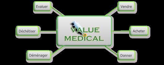 Value MEdical étendue
